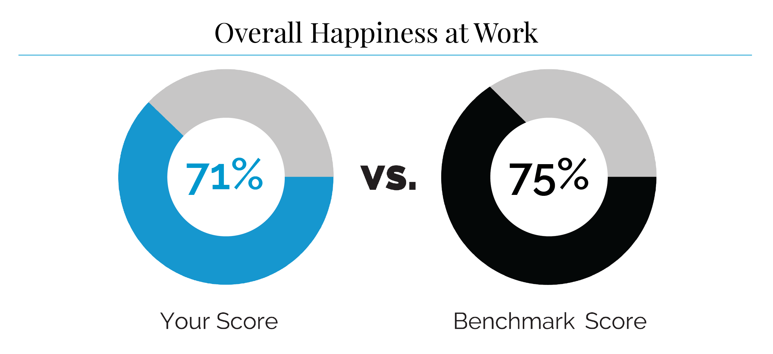 what is your overall happiness at work